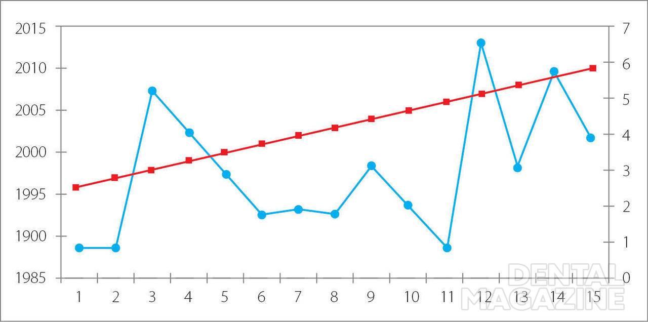 Рис. 1. Доля летальности психически больных от обтурационных асфиксий в общей больничной летальности (в %).