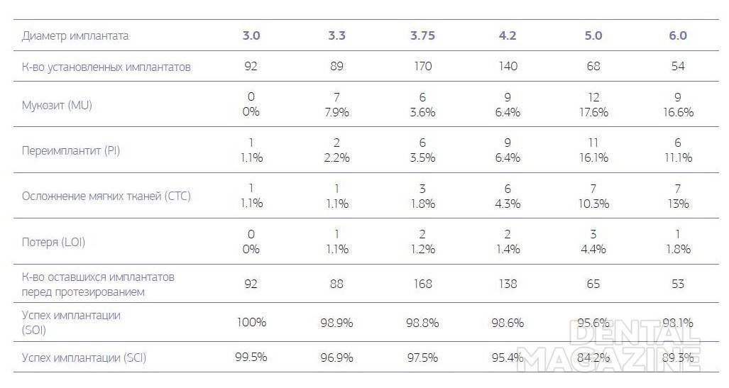 Таблица № 2. Осложнения и долговечность имплантата для контрольной оценки во 2-й группе на 1-м этапе, от 1 до 6 месяцев после имплантации перед установкой протезной конструкции.