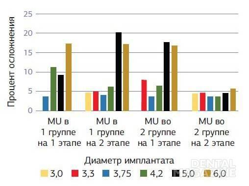 Диаграмма № 5. Сравнительная диаграмма осложнений MU вокруг имплантатов после имплантации на разных этапах в зависимости от диаметра установленного имплантата у пациентов с хроническими заболеваниями и практически здоровых пациентов.