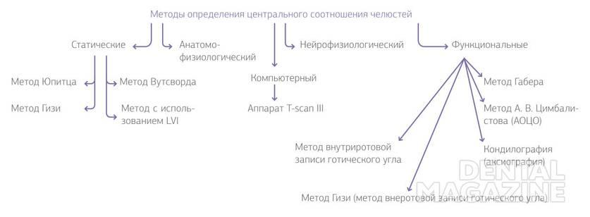 Рис. 2. Методы определения центрального соотношения челюстей.