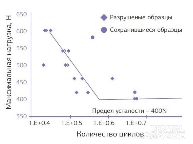 График № 2. Усталостный перелом узких титановых имплантатов универсал с угловым абатментом при циклическом давлении.